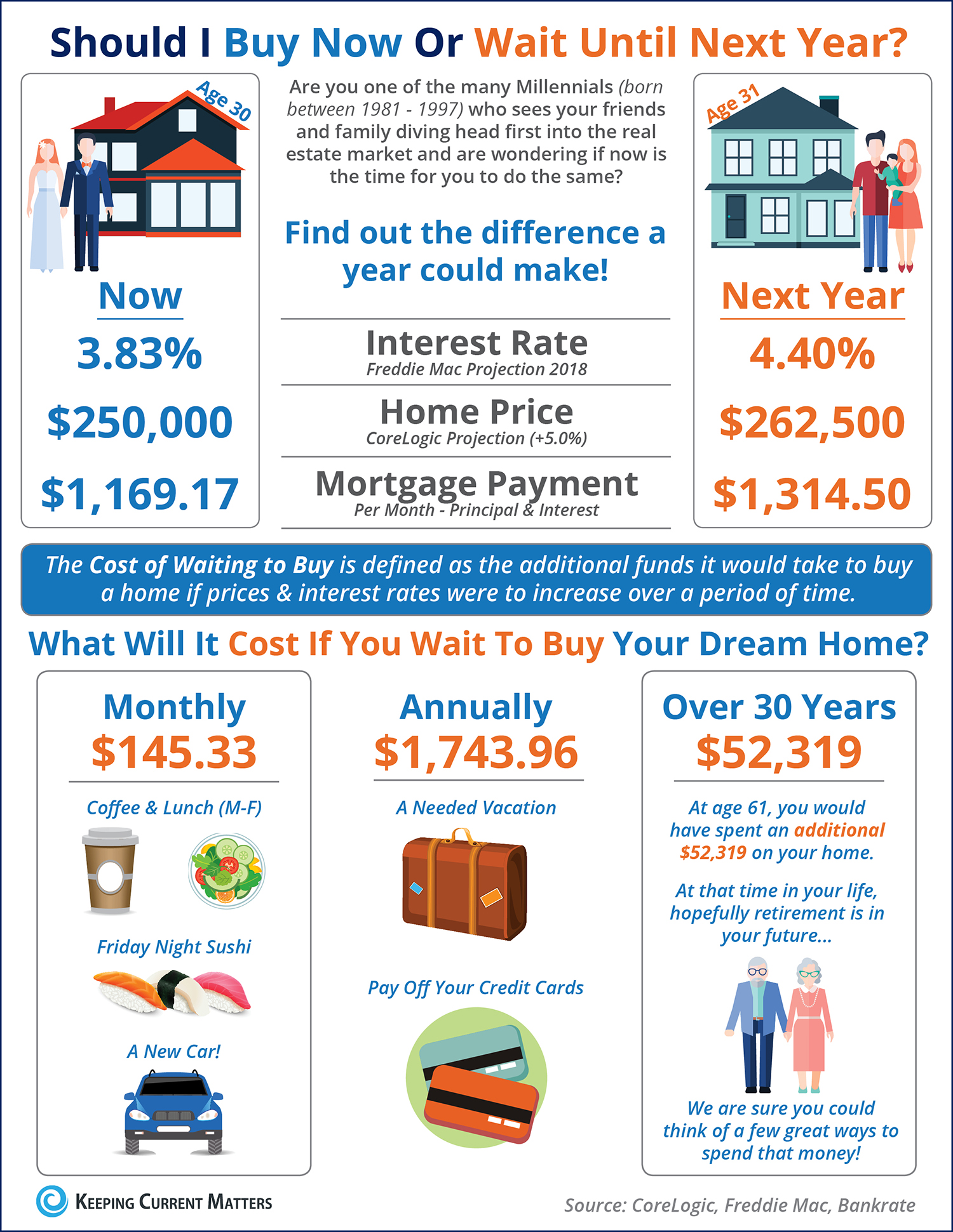 Cost of Waiting To Buy A Home in The Woodlands [Infographic]