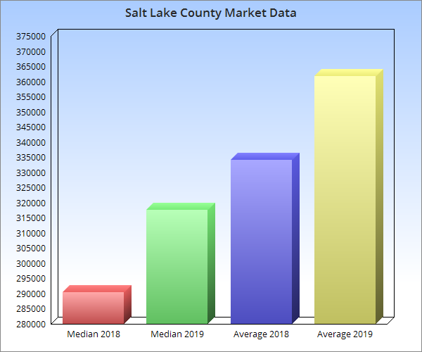 Salt Lake County market data graph