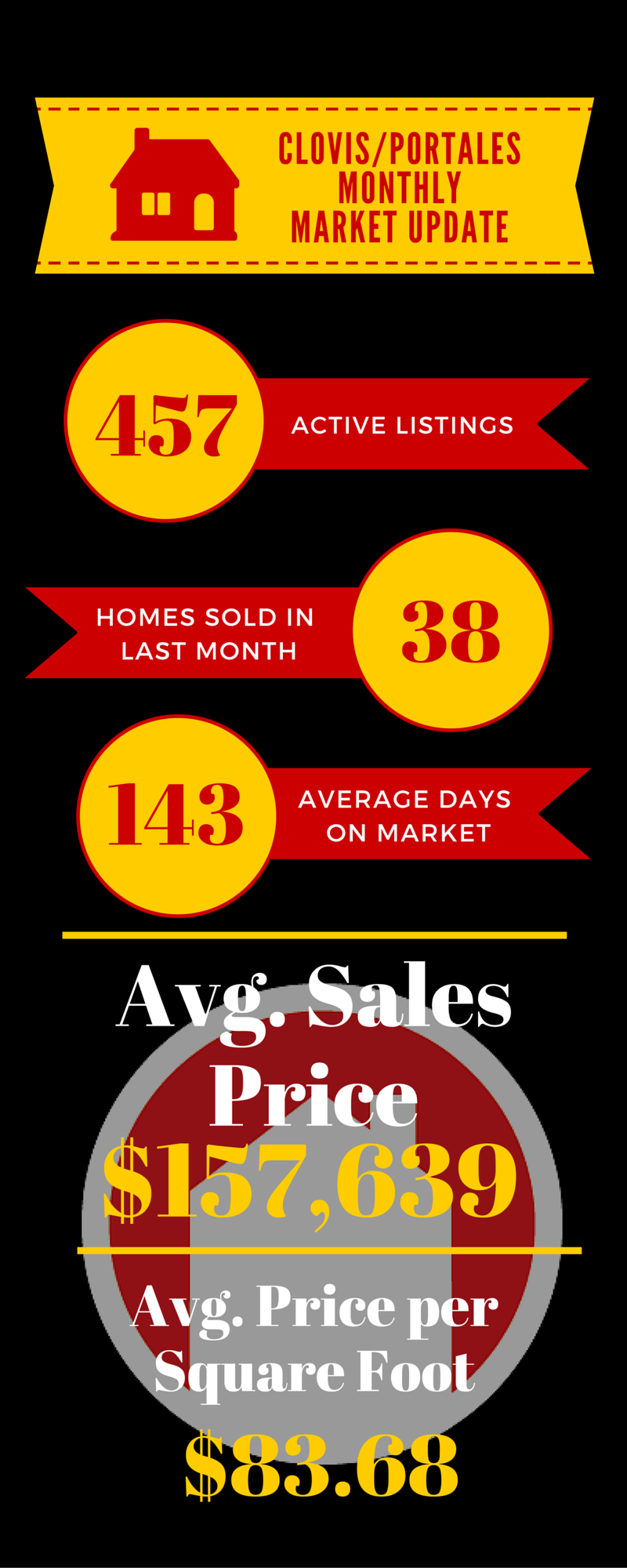 Clovis/Portales Housing Market | June 2016