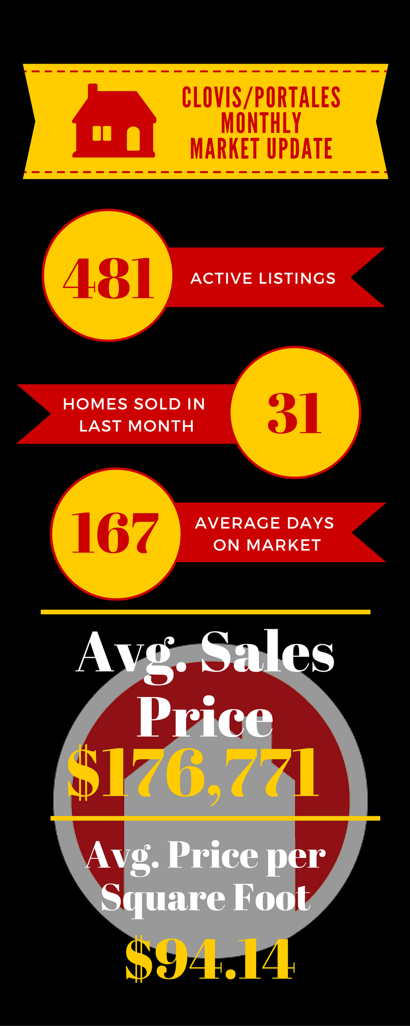 Clovis & Portales Housing Market | September Info Graphic