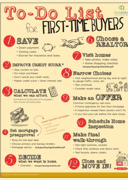 1st Time Home Buyers To Do List