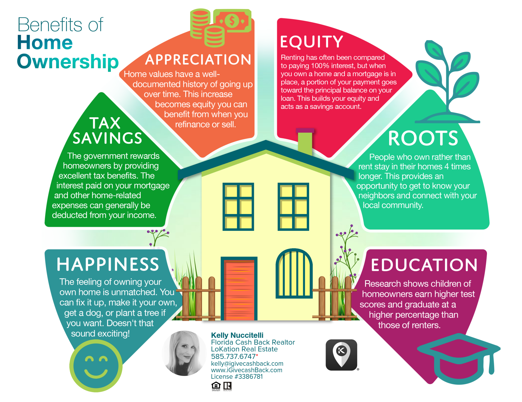 home ownership benefits