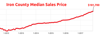Iron County Median Sales Price at a Multi-Year High!