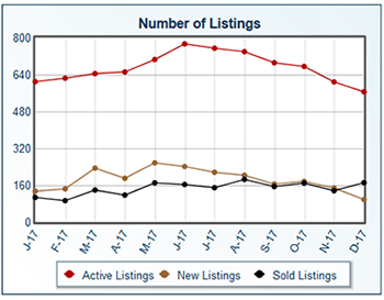 A Fantastic Early Year Opportunity For Iron County Home Sellers