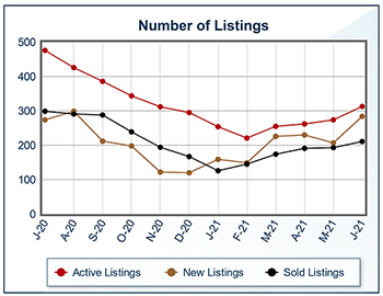 Why More Choice For Buyers Can Be Good News For Sellers Too