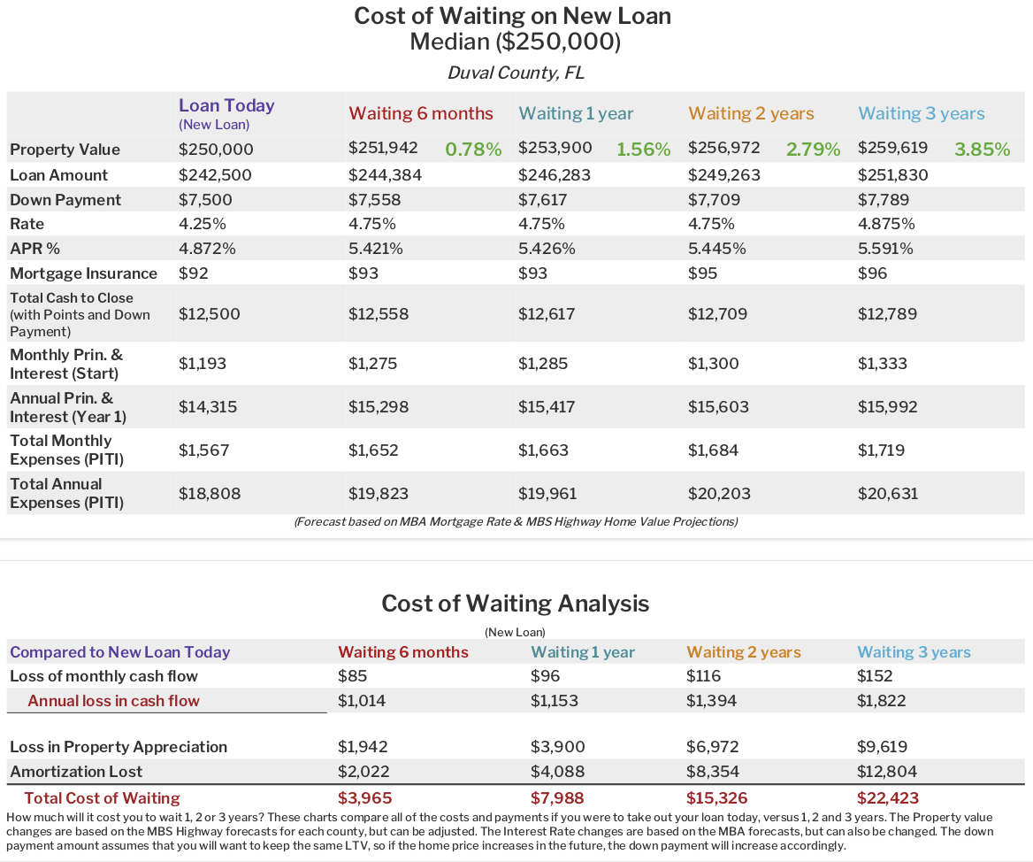 Cost of Waiting Slide