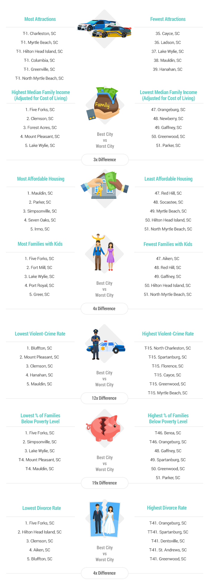SC town rankings