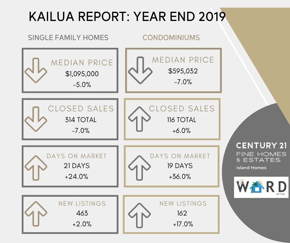 Kailua 2019 end