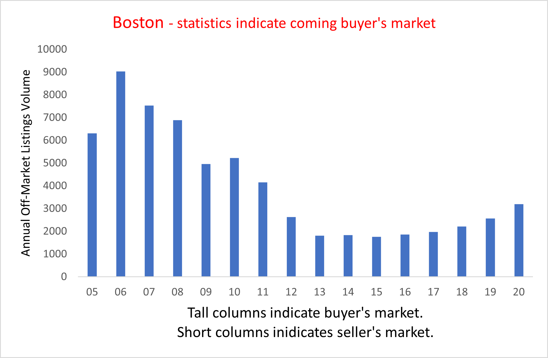 Visual graphic of the state Boston's real estate market