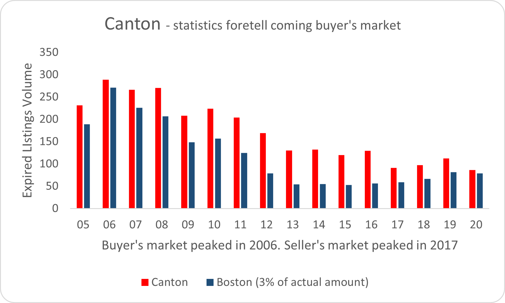 Visual graphic of market activity in Canton