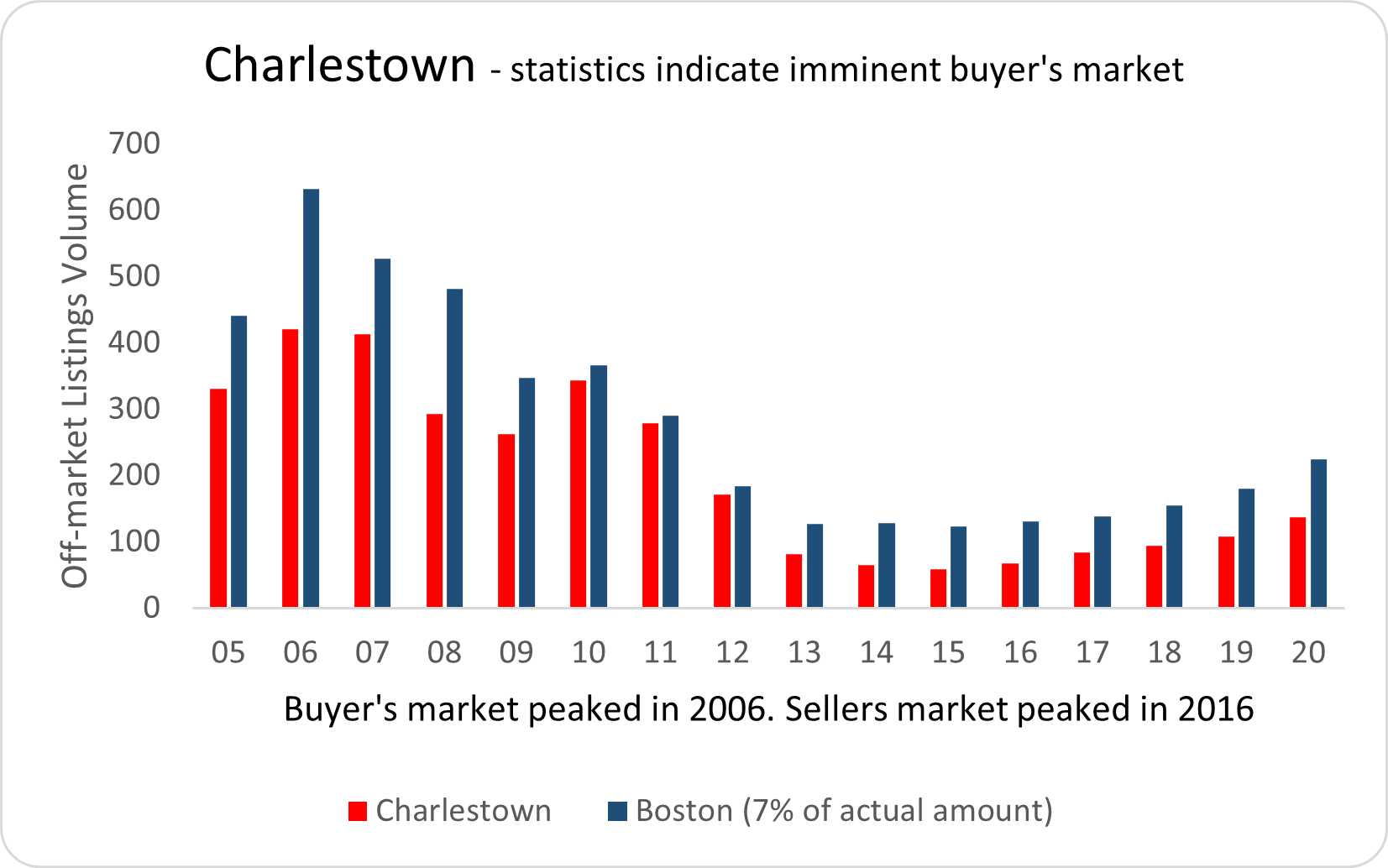 Visual graphic of real estate activity in Charlestown