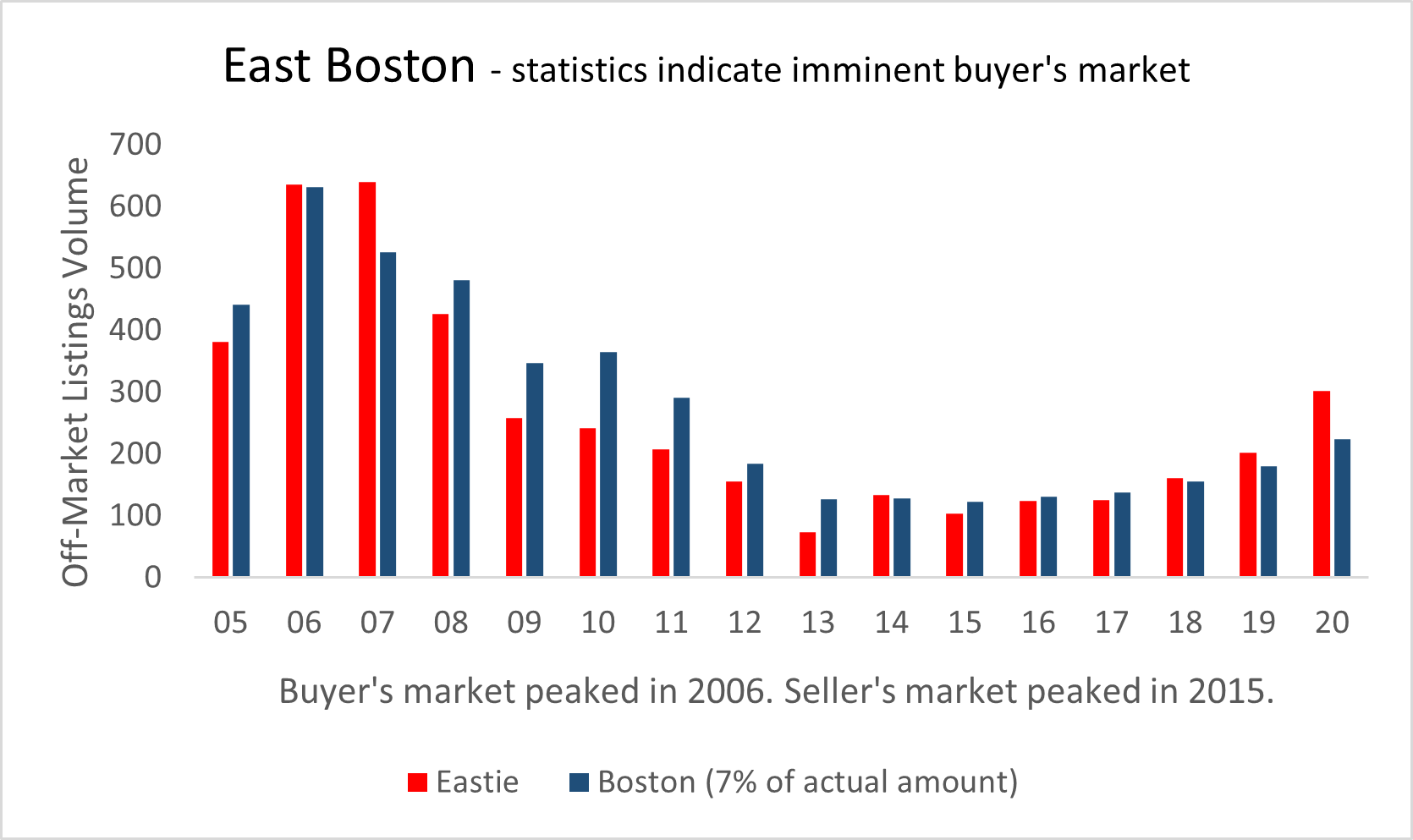 Visual graphic of real estate activity in East Boston