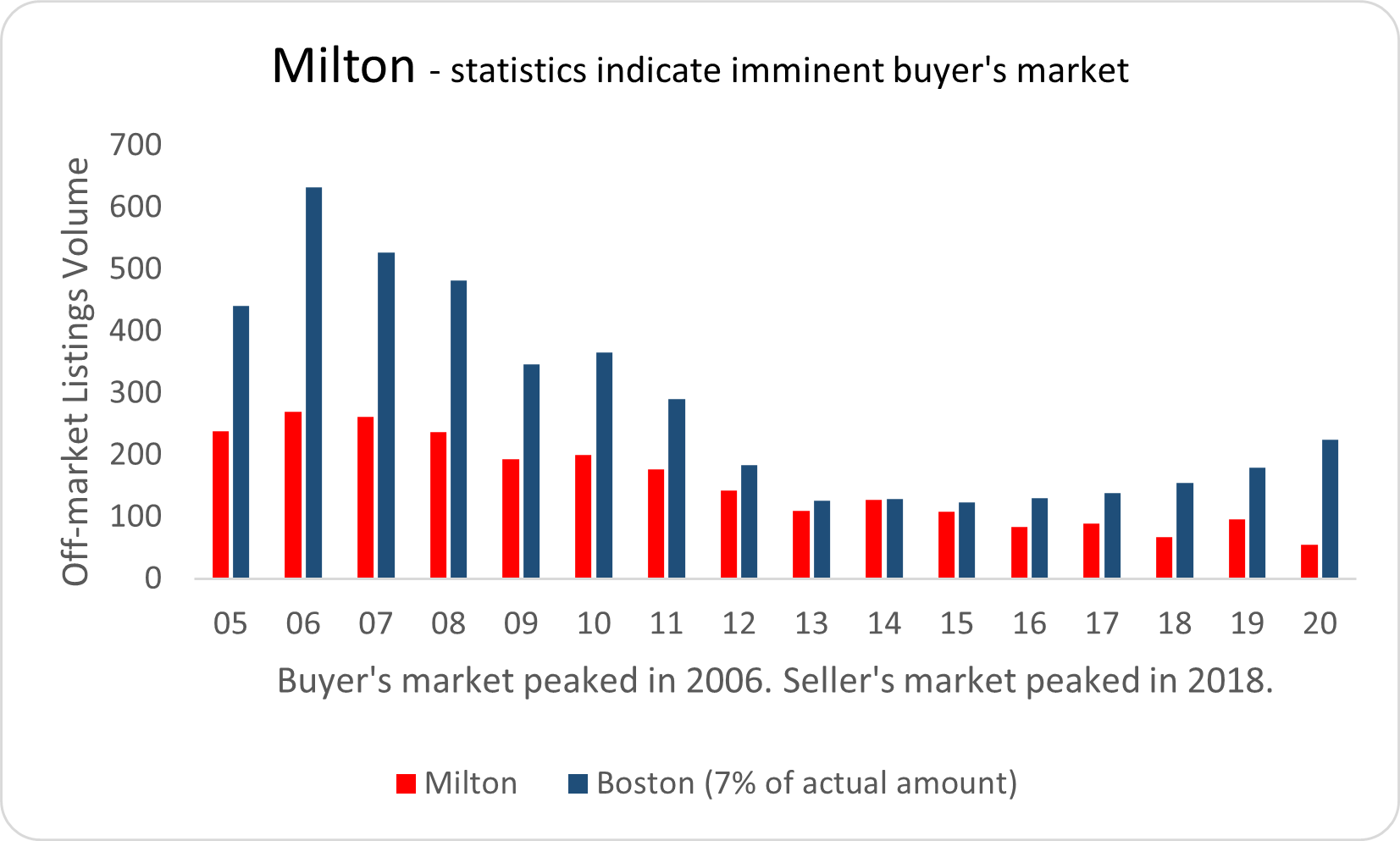 Visual graphic depicting real estate market activity in Milton