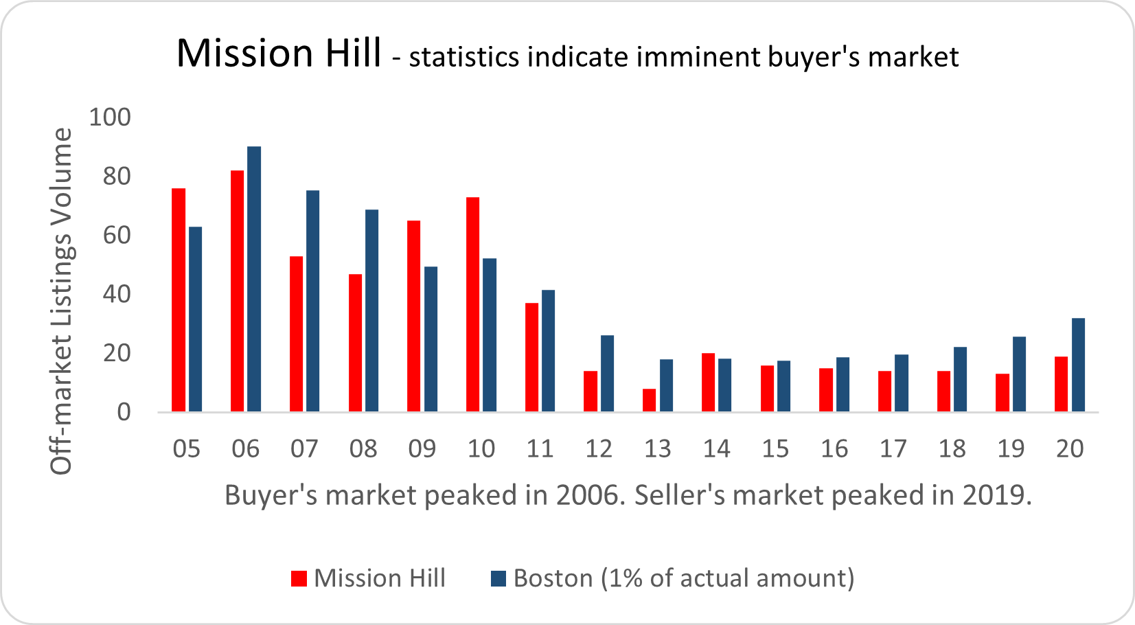 Visual graphic of real estate activity in Mission Hill