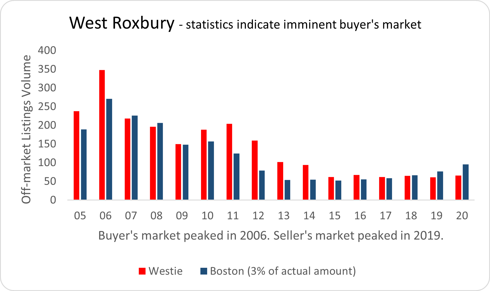 Visual graphic of real estate activity in West Roxbury