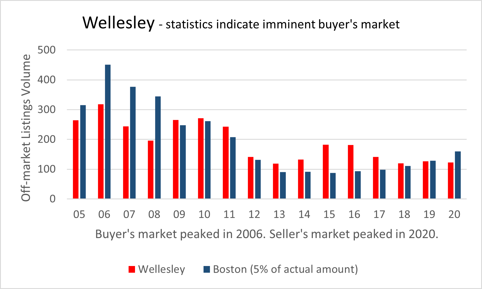 Visual graphic of real estate activity in Wellesley