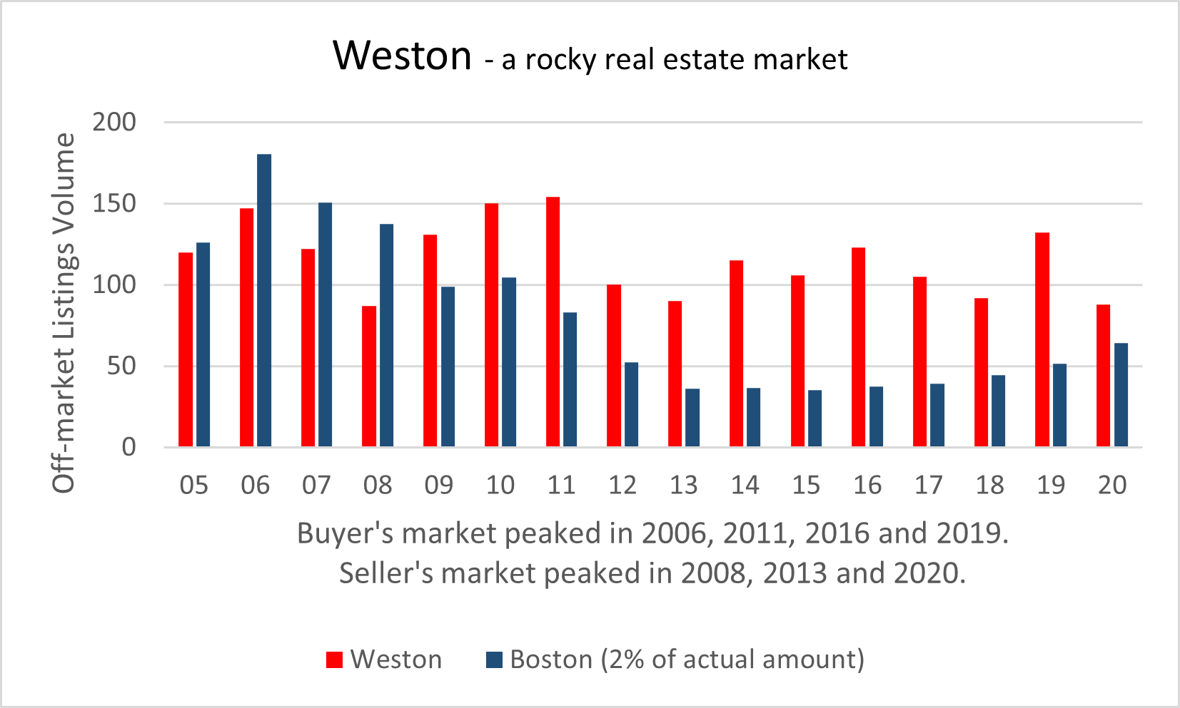 Visual graphic of real estate activity in Weston