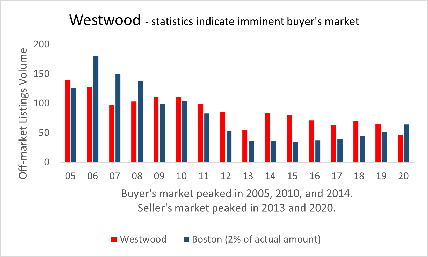 Visual graphic of real estate activity in Westwood
