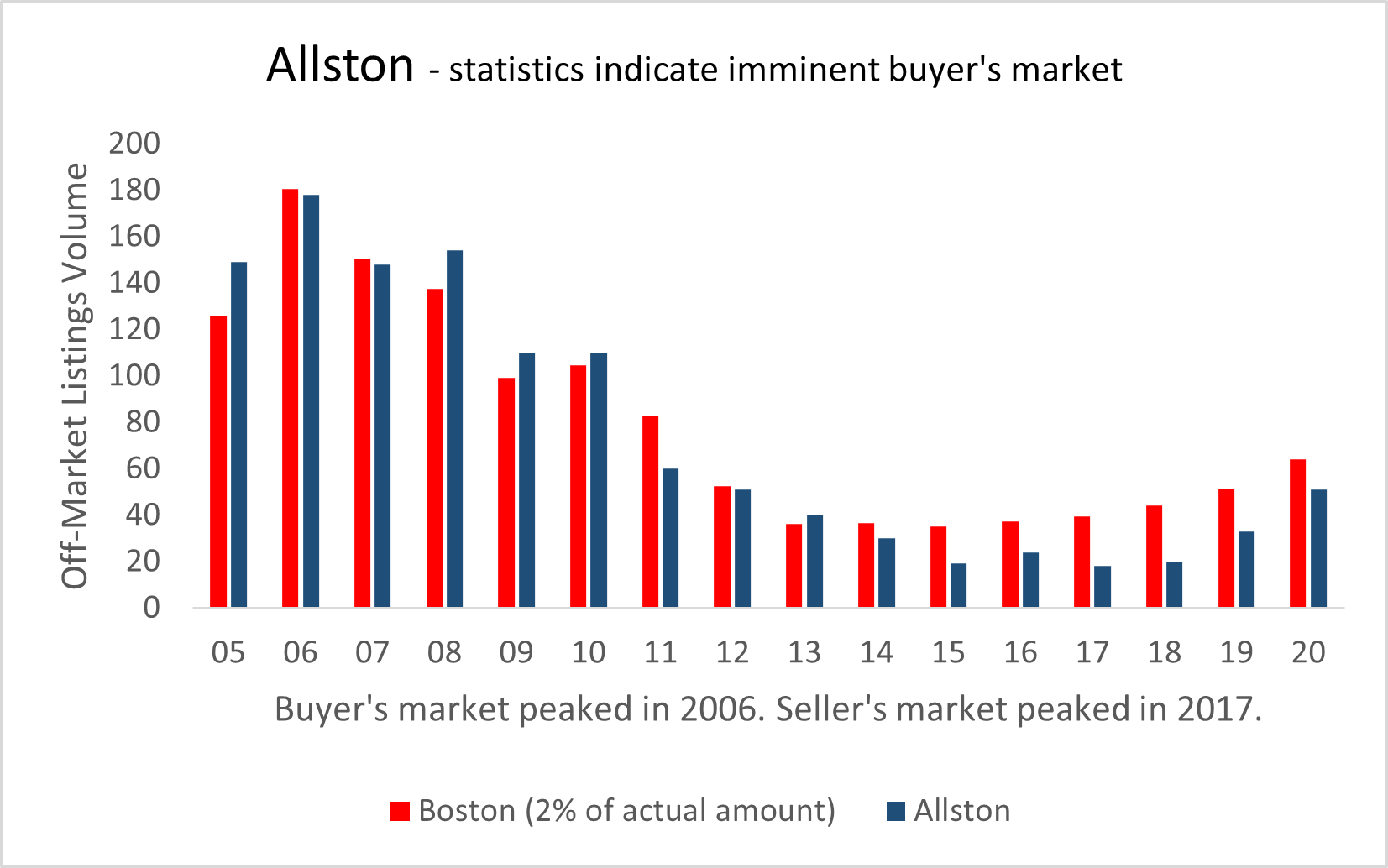 Visual graphic of real estate activity in Allston