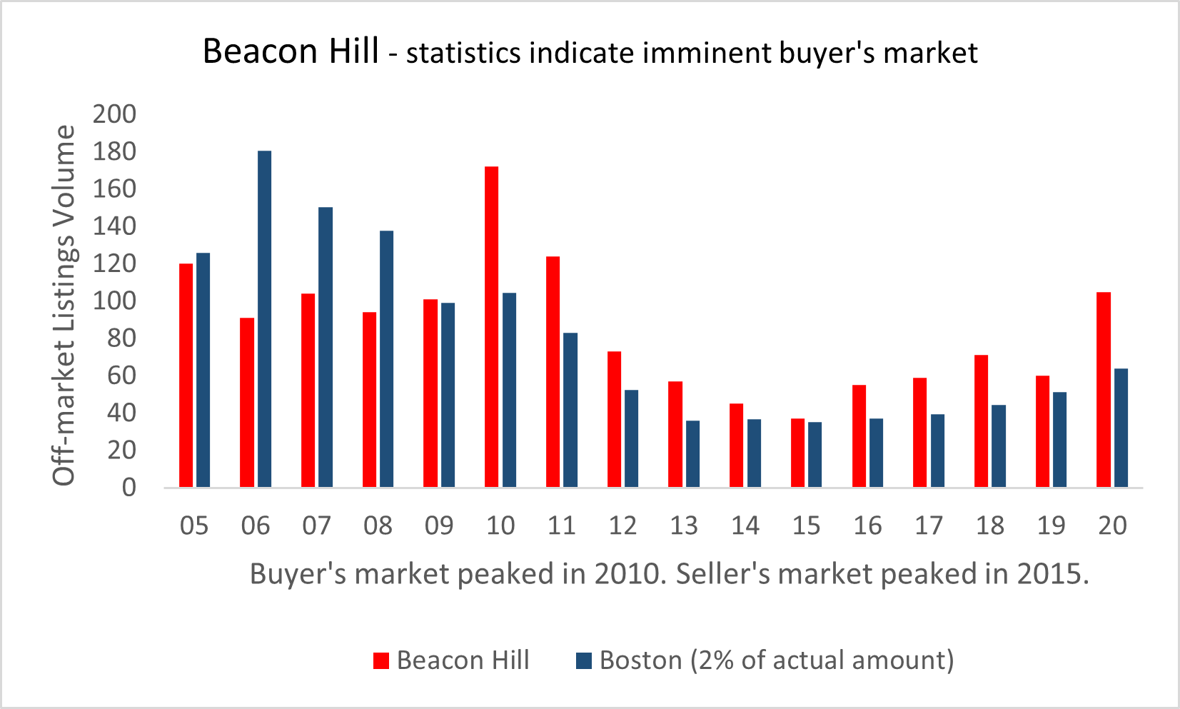 Visual graphic of real estate market activity in Beacon Hill