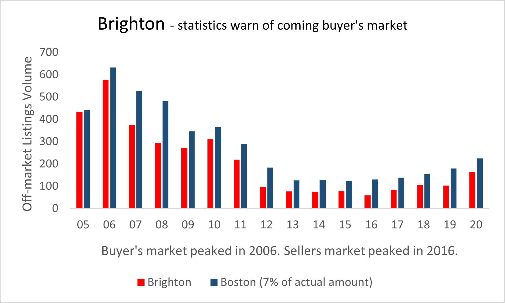 Visual graphic of real estate activity in Brighton