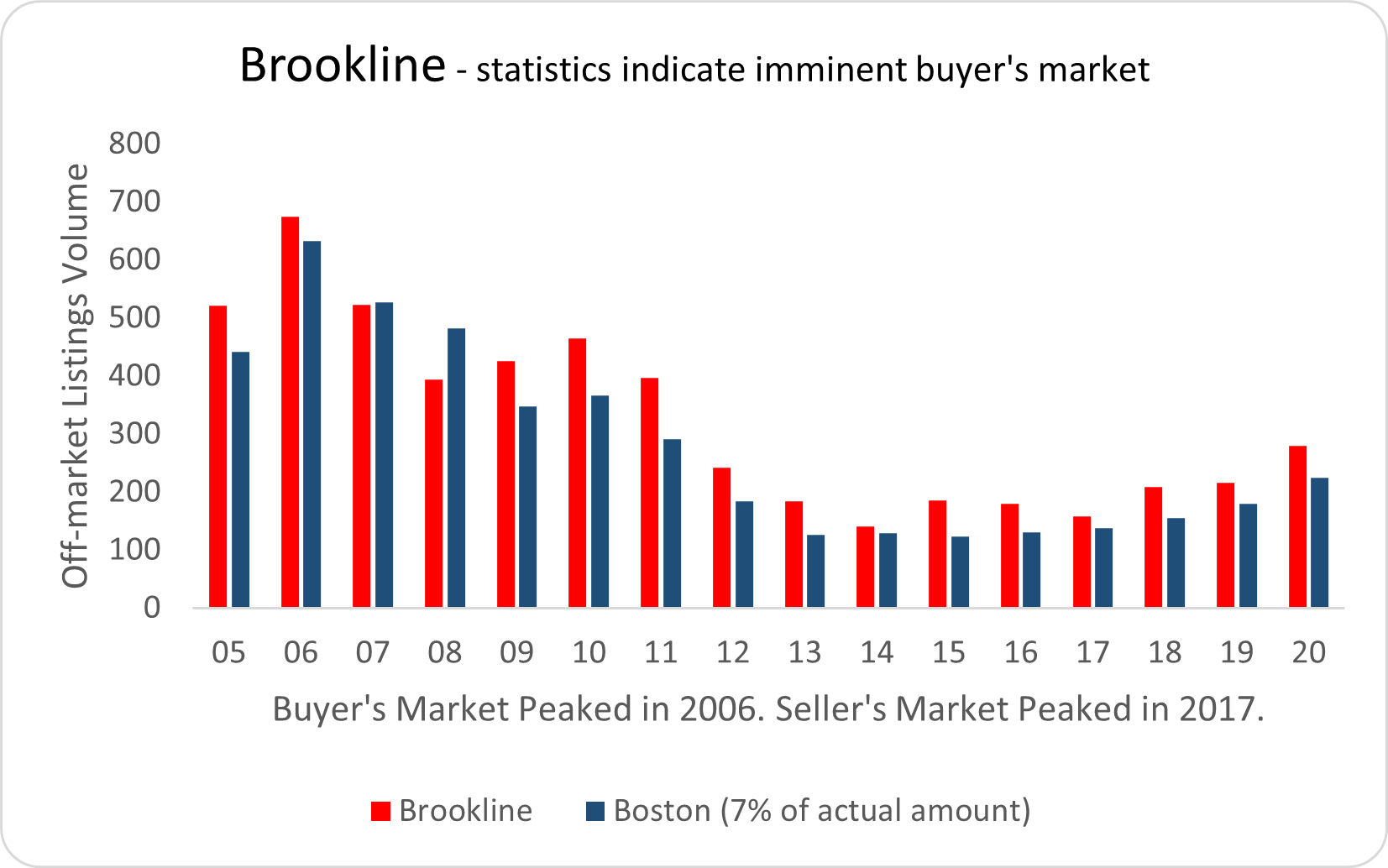 Visual graphic of real estate activity in Brookline
