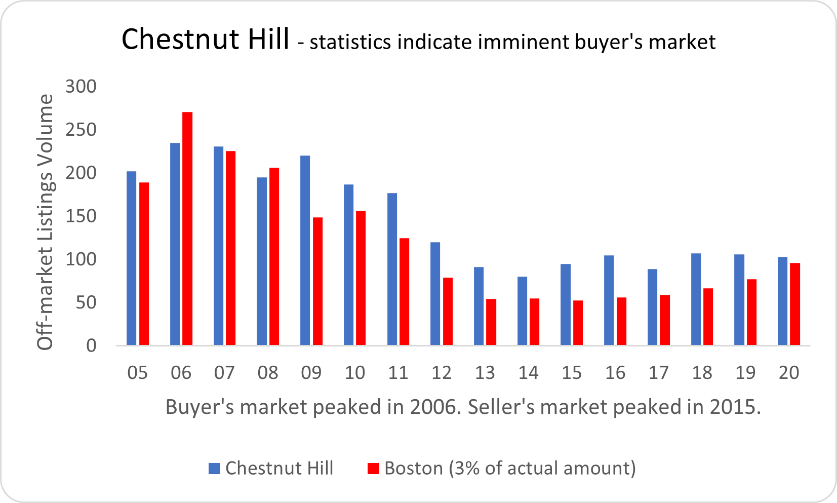 Visual graphic of real estate activity in Chestnut Hill