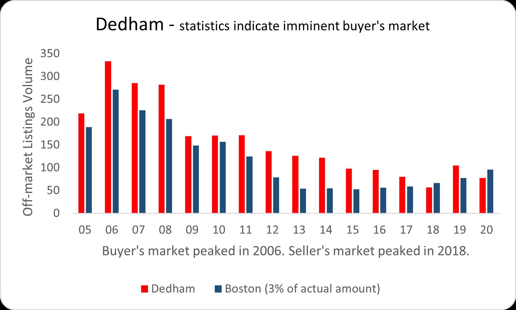 Visual graphic of real estate activity in Dedham