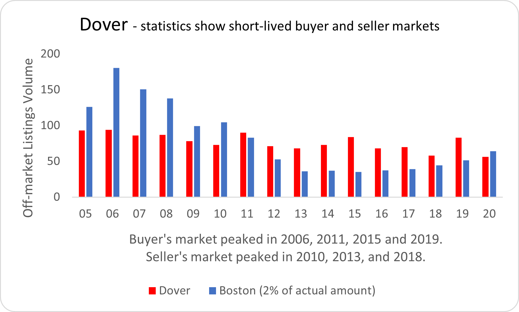 Visual graphic of real estate activity in Dover