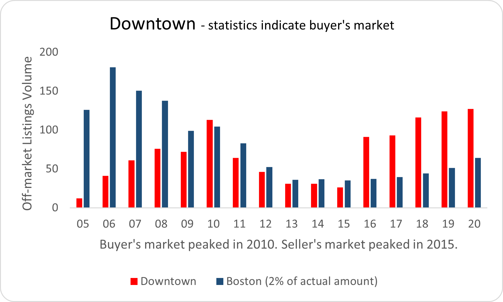 Visual graphic of real estate activity in Downtown