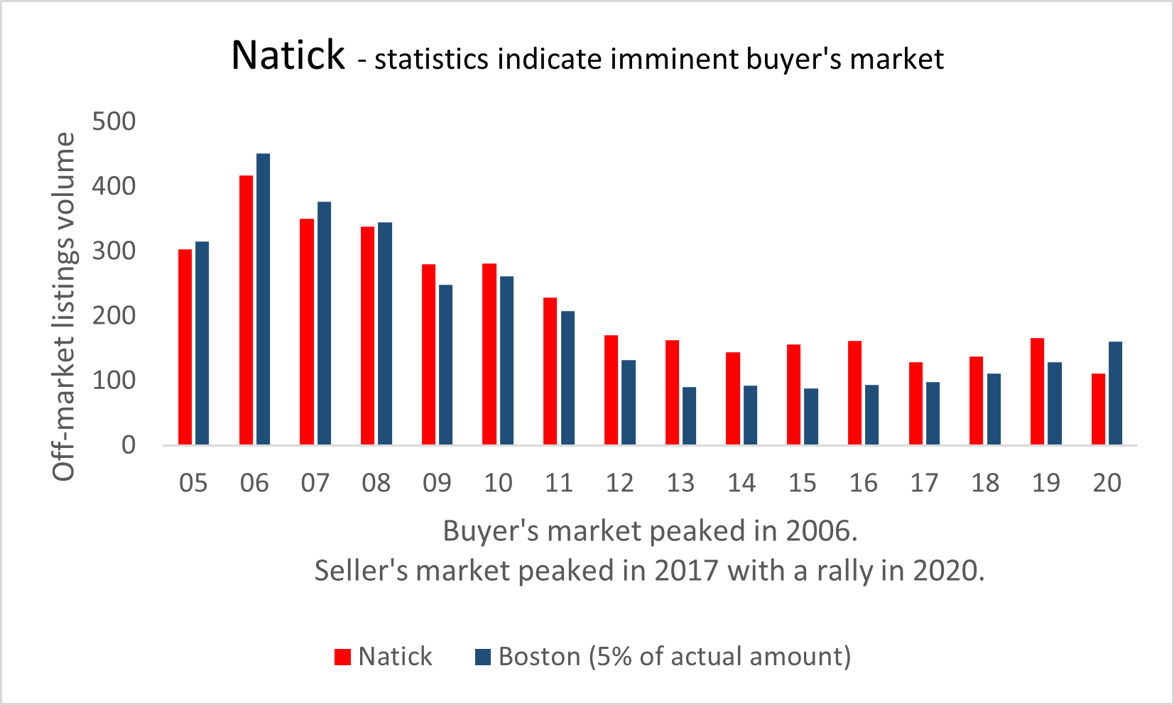 Visual graphic of real estate activity in Natick