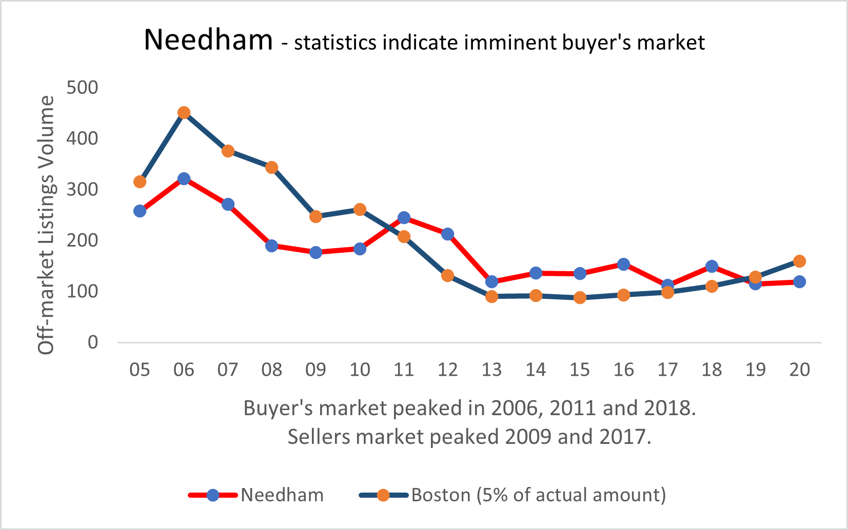 Visual graphic of real estate activity in Needham