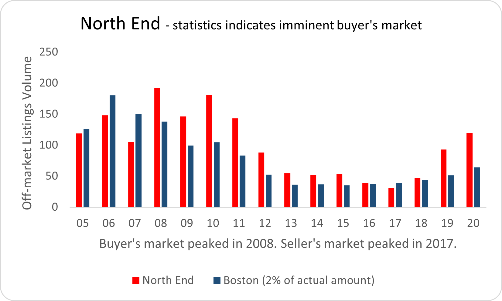 Visual graphic real estate activity in North End