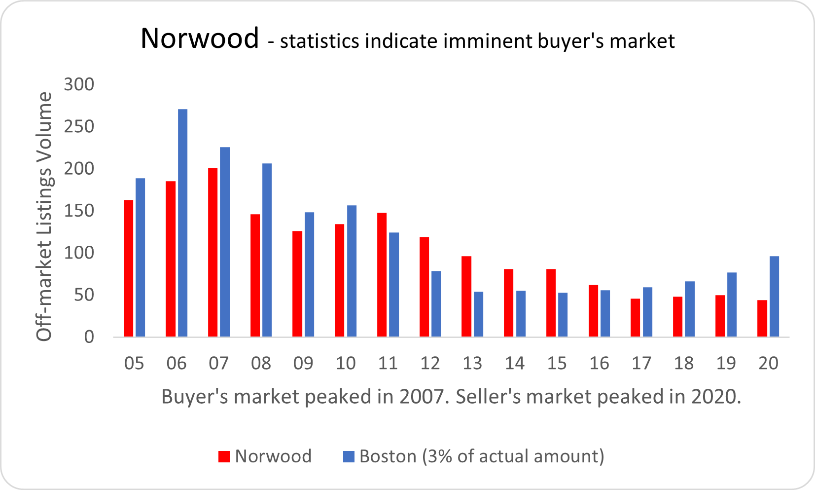 Visual graphic of real estate activity in Norwood