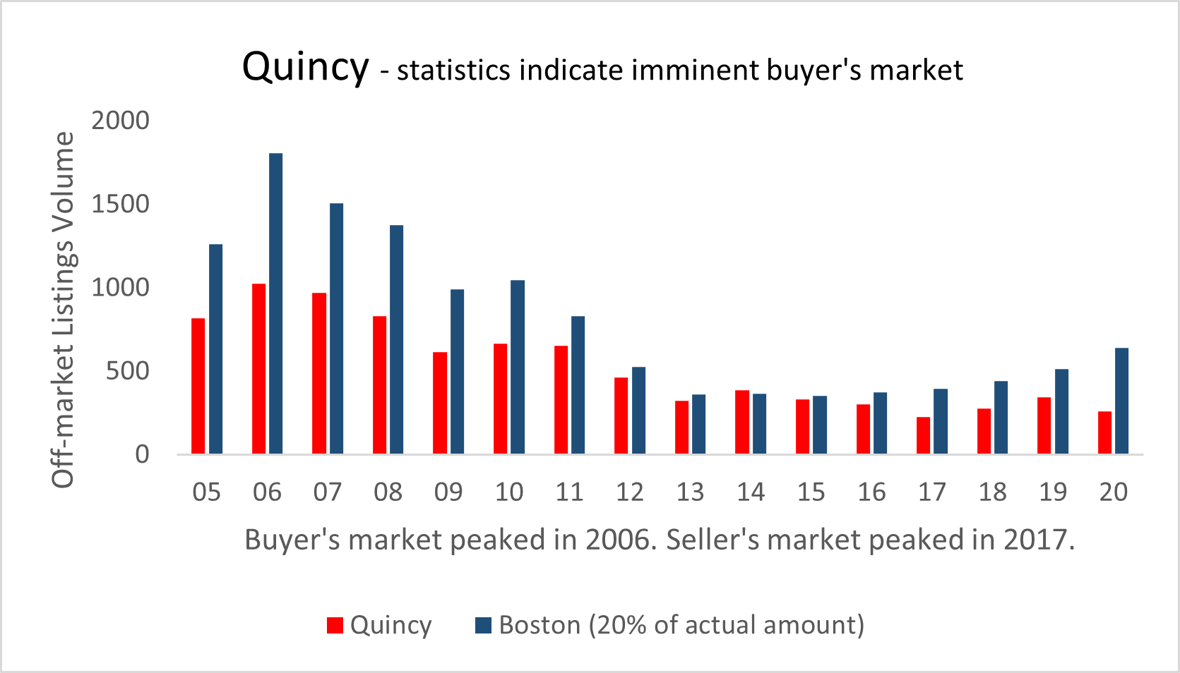 Visual graphic of real estate activity in Quincy