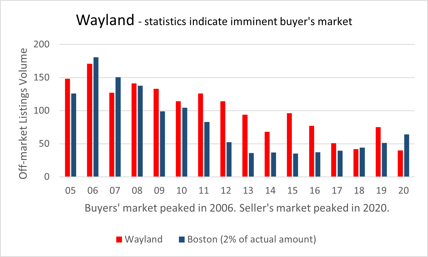 Visual graphic of real estate activity in Wayland
