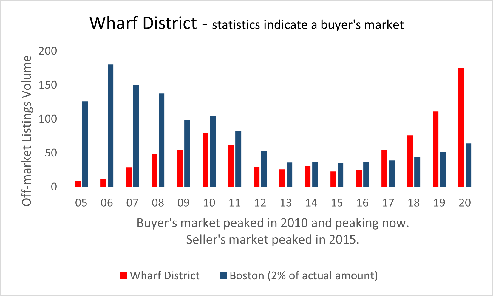 Visual graphic of real estate activity in the Wharf District