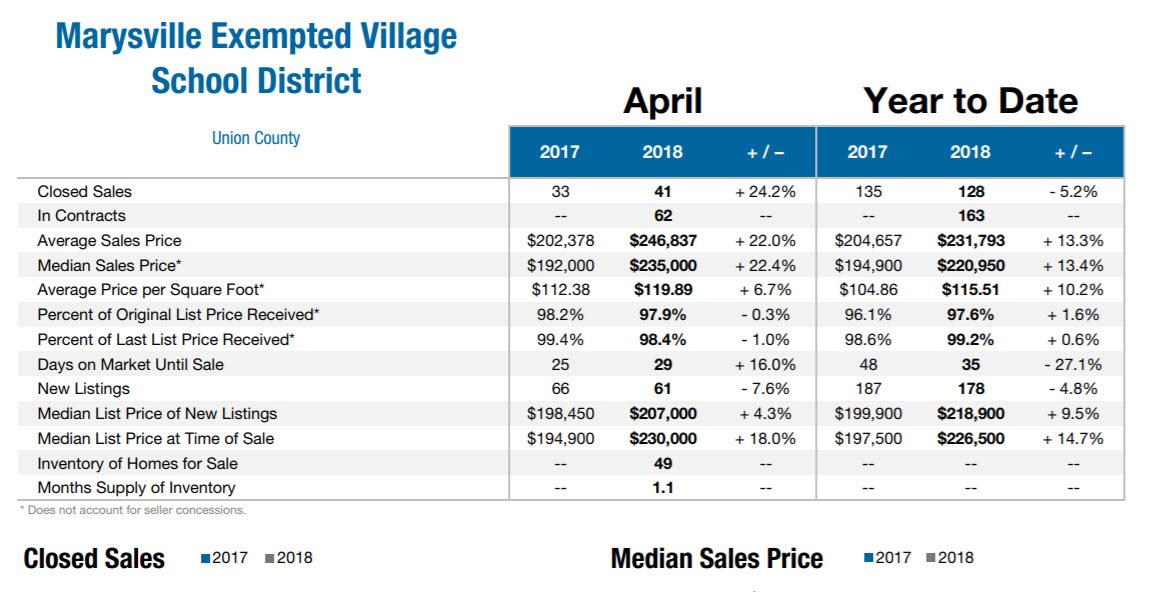 April 2018 Marysville Real Estate Market Data
