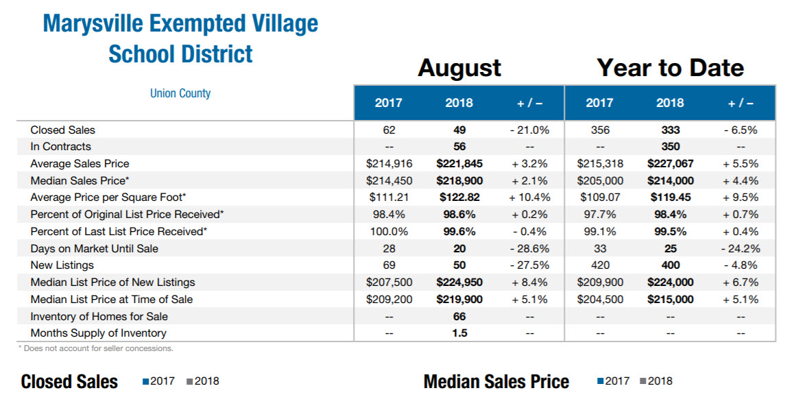 August 2018 Marysville Real Estate Market Data