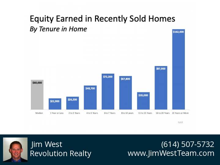 graph showing equity in recently sold homes