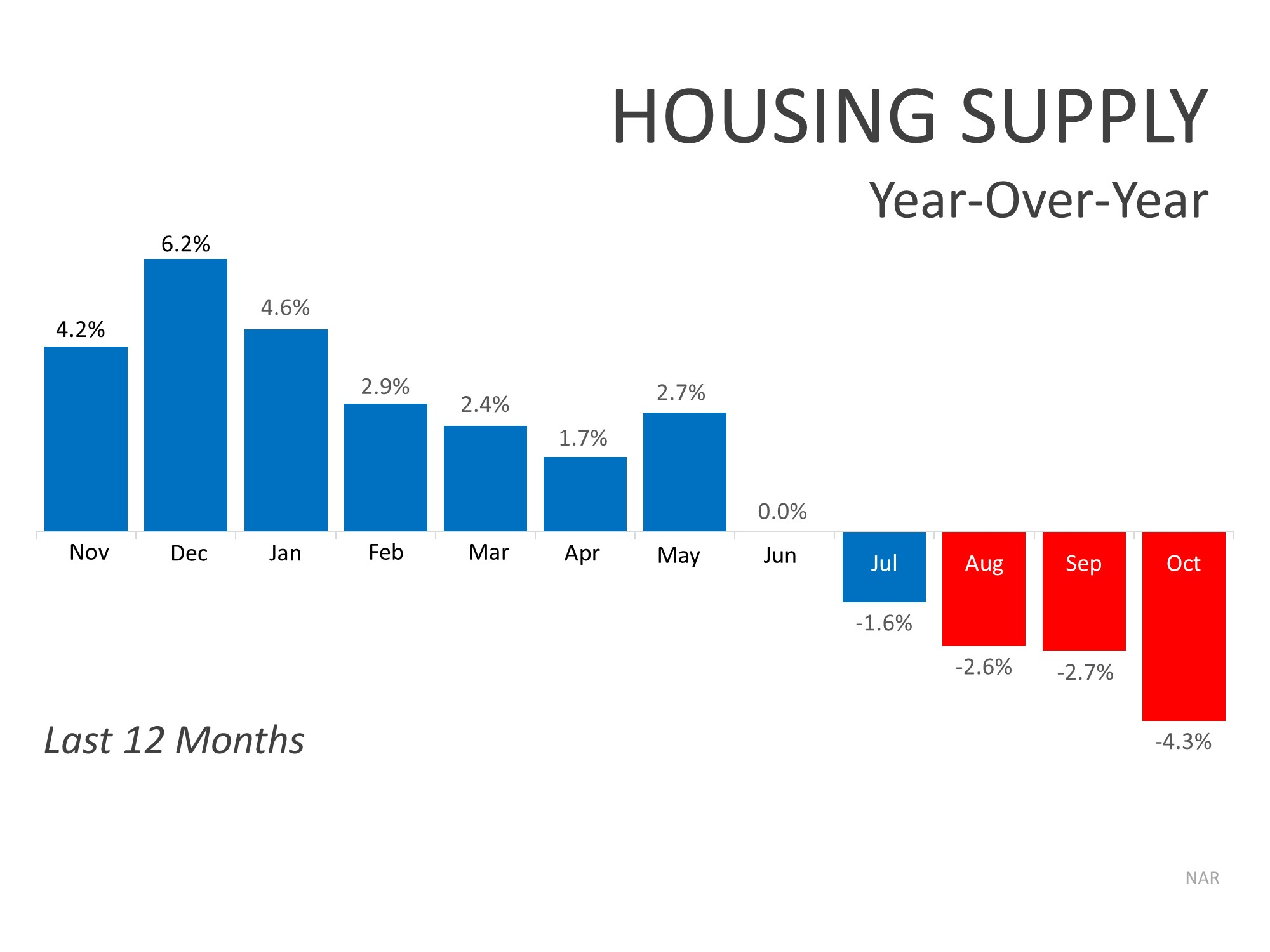 graph showing the housing supply for last 12 months