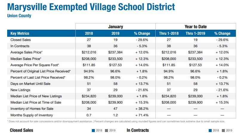 January 2019 Marysville Real Estate Market Data