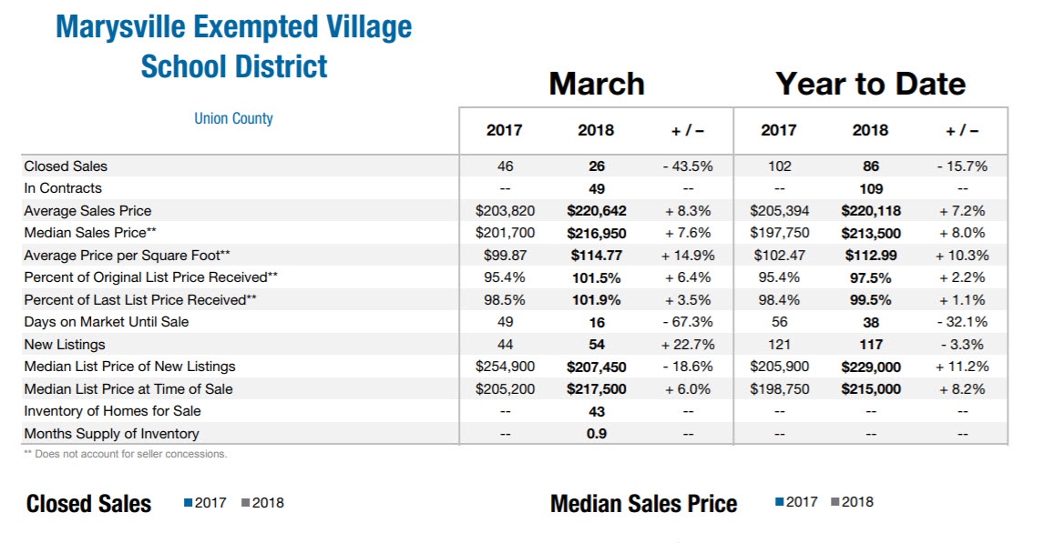 March 2018 Marysville Real Estate Market Data