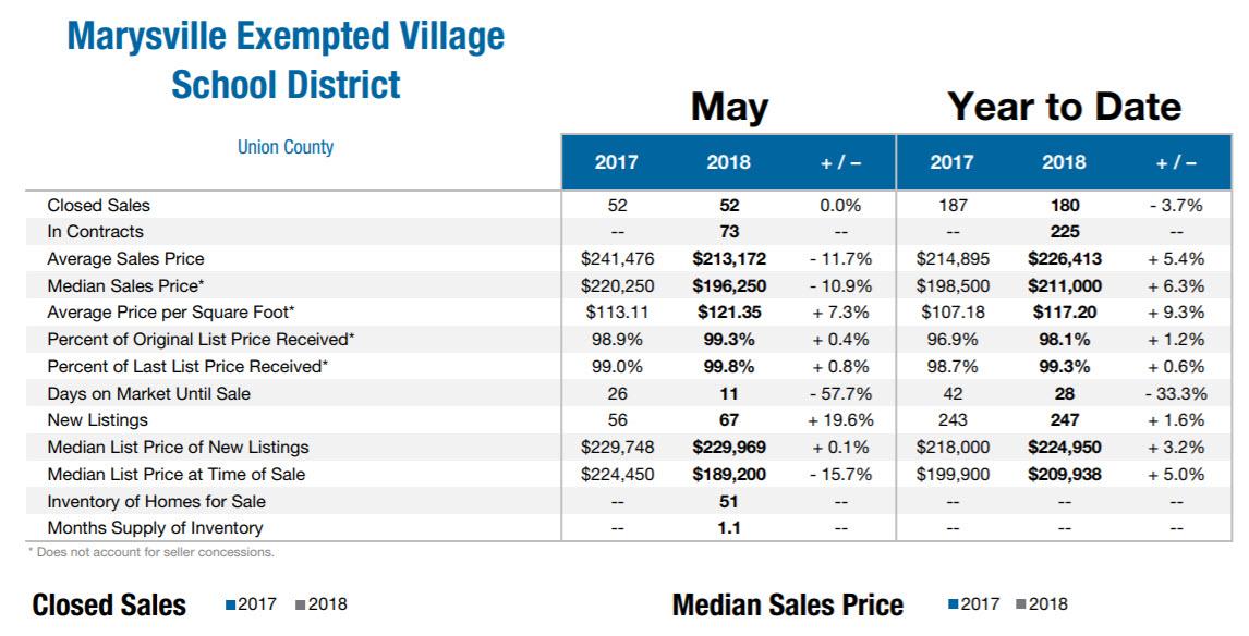 May2018 Marysville Real Estate Market Data