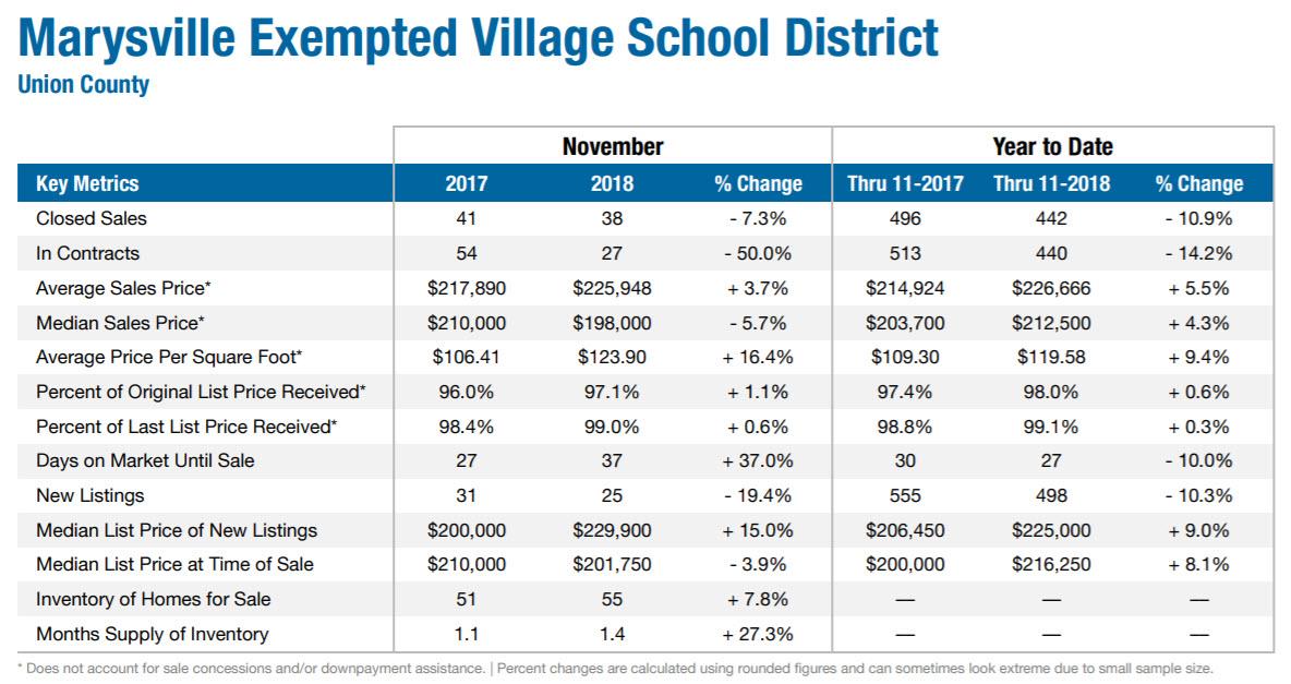November 2018 Marysville Real Estate Market Data