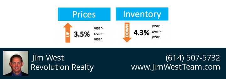 graph showing home sasles prices versus home inventory
