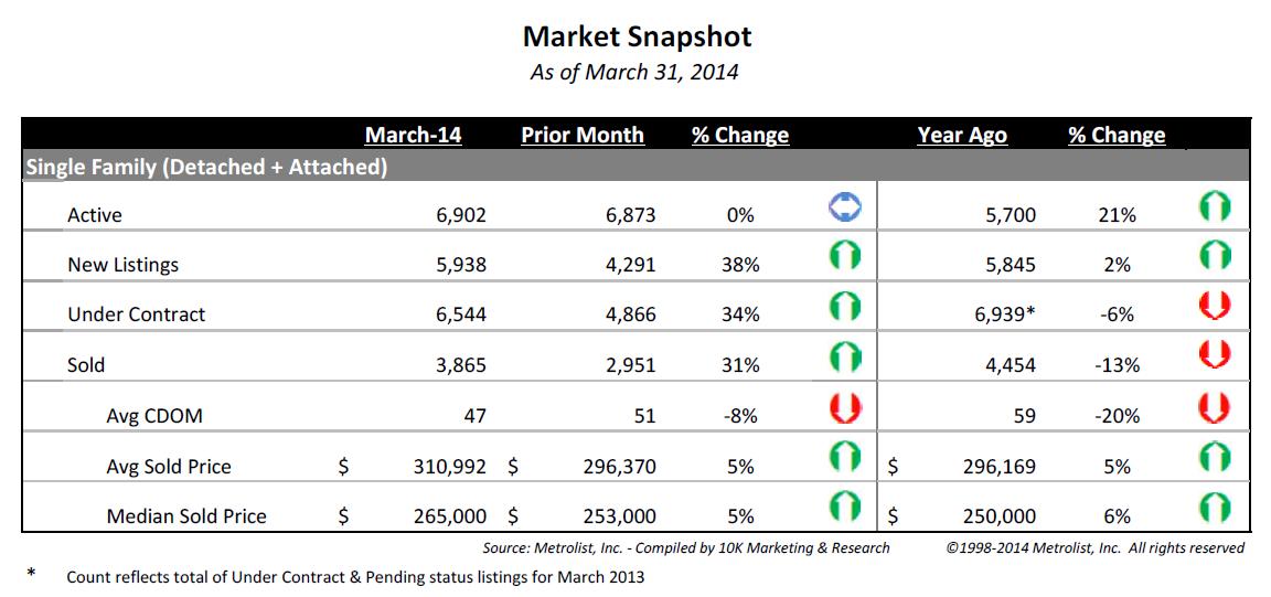 Denver real estate sales - March 2014