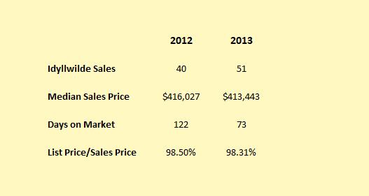 Idyllwilde sales 2012-2013