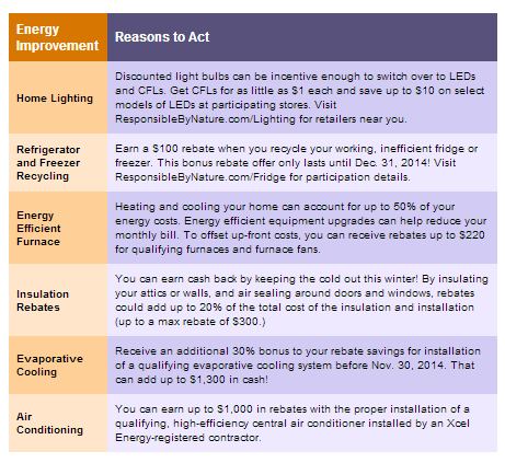 Saving Money with your Gas/Electric Bill