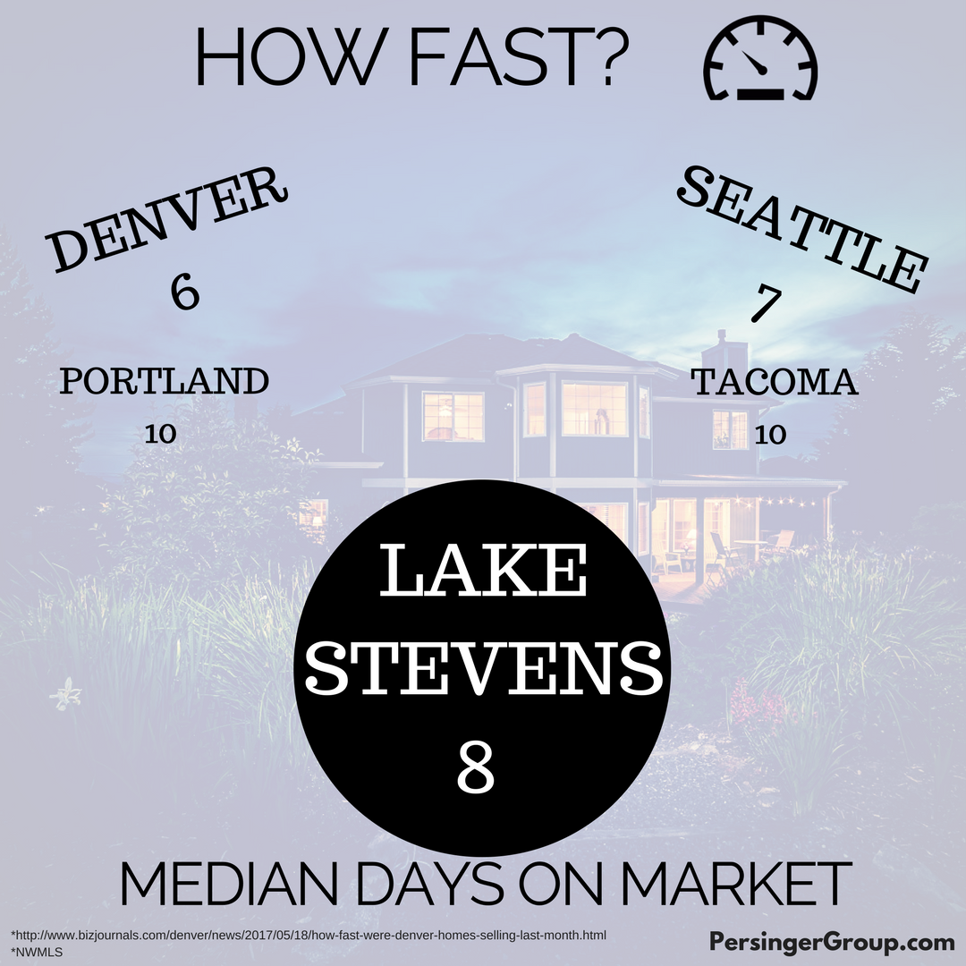 Lake Stevens Real Estate Days On Market Compared To Others